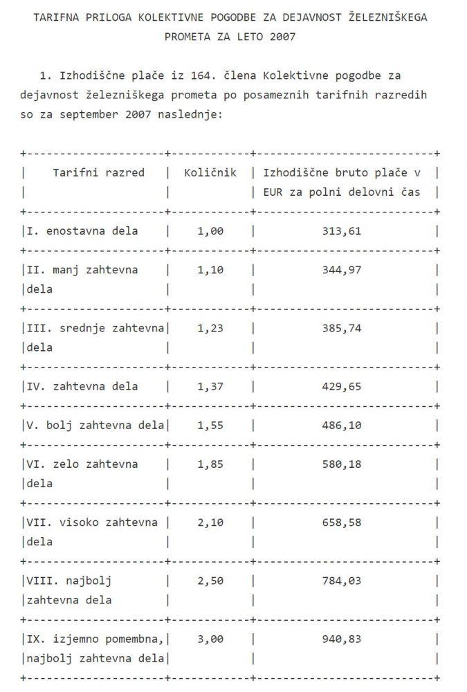 Veljavne, zakonite plače z najnižjo za 174 ur dela, najnižja 313,61 EUR bruto ali 250 EUR neto, v bolniški 190 EUR neto, dvakrat manj od predvidene socialne pomoči