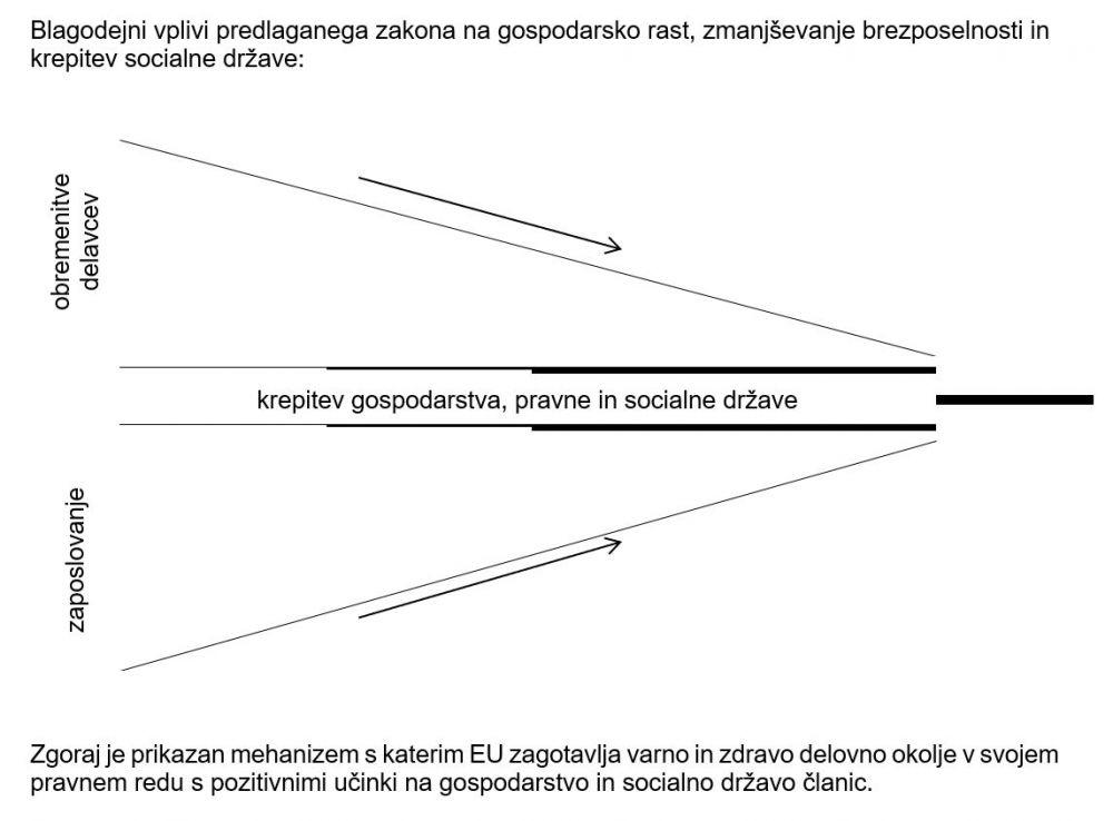 učinki ZMPD - krepitev gospodarstva, pravne in socialne države