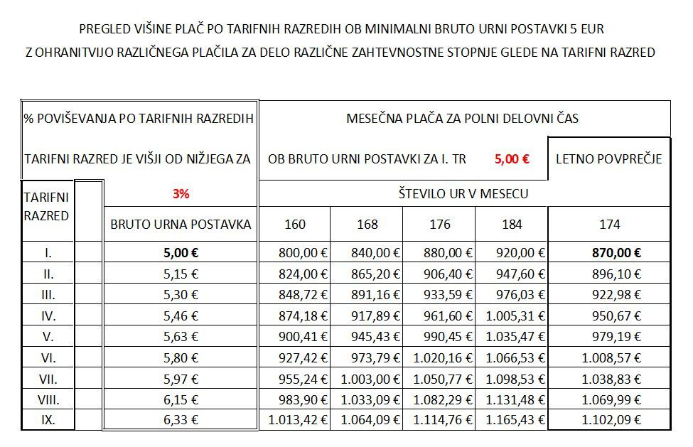 minimalne plače po tarifnih razredih