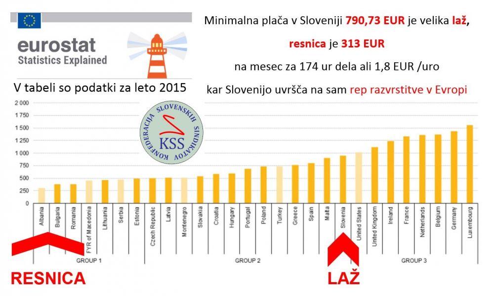 Minimalna plača v Sloveniji RESNICA - LAŽ